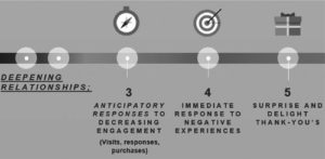 Achieving customer experience excellence at seven critical life cycle points fig 4