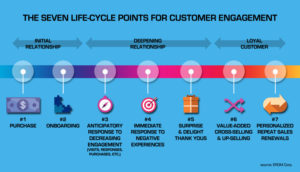 Achieving customer experience excellence at seven critical life cycle points slide